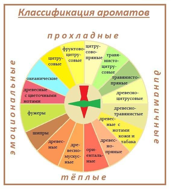 схема ароматов