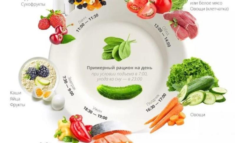 Особенности питания по группам крови