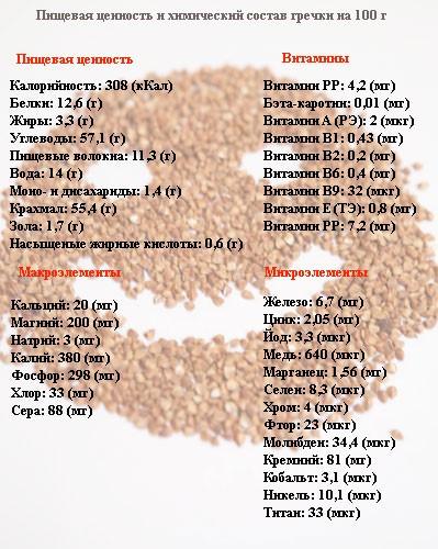 Пищевая ценность гречки на 100 грамм