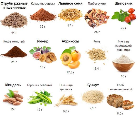 Таблица содержания клетчатки в продуктах